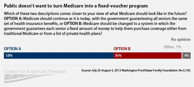 Public doesn't want to turn Medicare into a fixed-voucher program