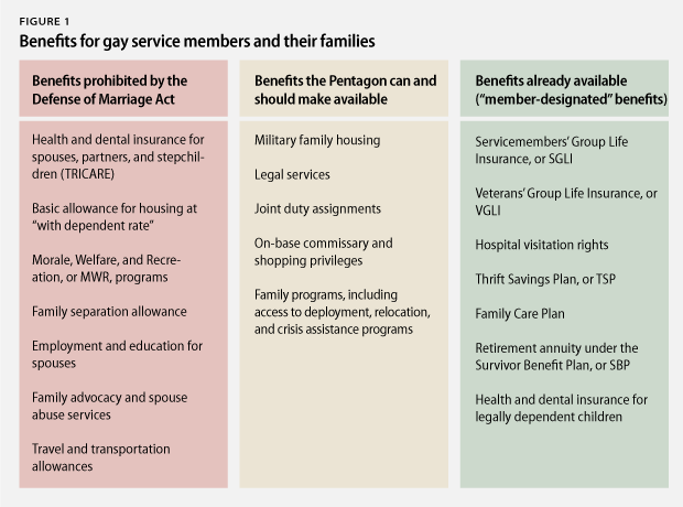 Can benefits for gay marriage interesting idea