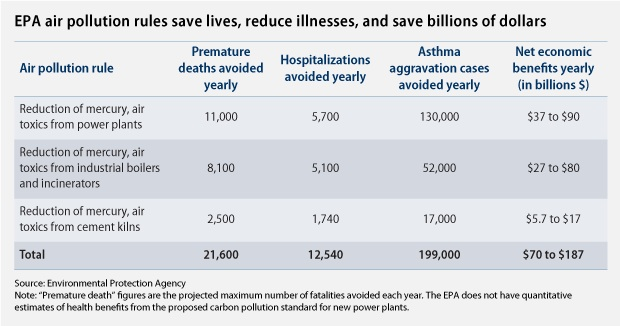EPA air pollution rules save lives, reduce illnesses, and save billions of dollars