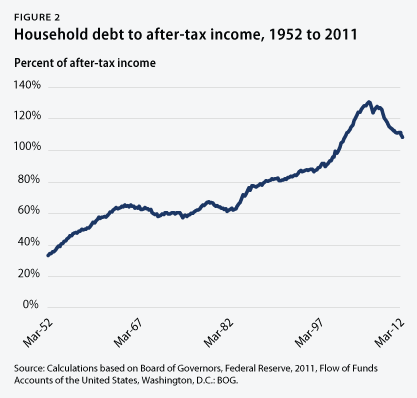 Household debt to after-tax income, 1952 to 2011