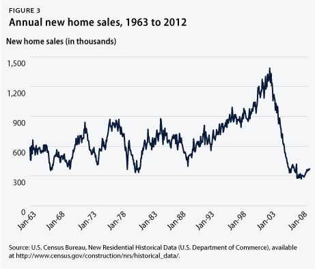 Annual new home sales, 1963 to 2012