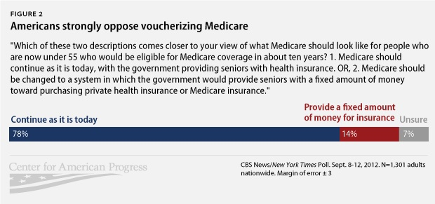 Americans strongly oppose voucherizing Medicare