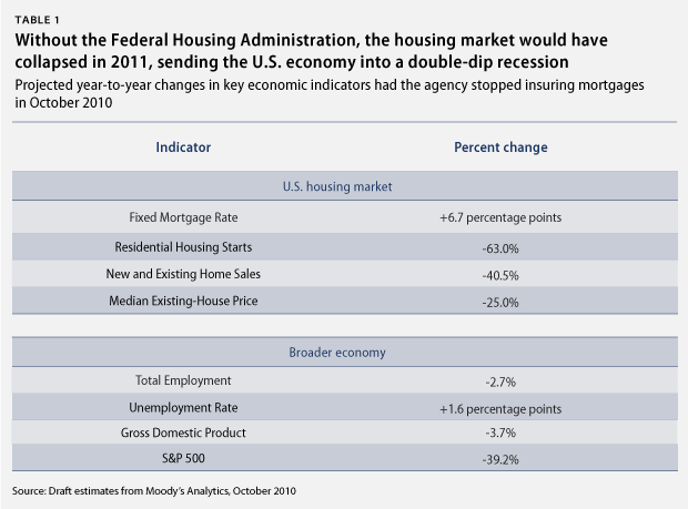 The Federal Housing Administration Saved the Housing Market ...