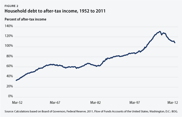Figure 2 - household debt to after-tax income