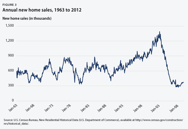 Figure 3 - new home sales