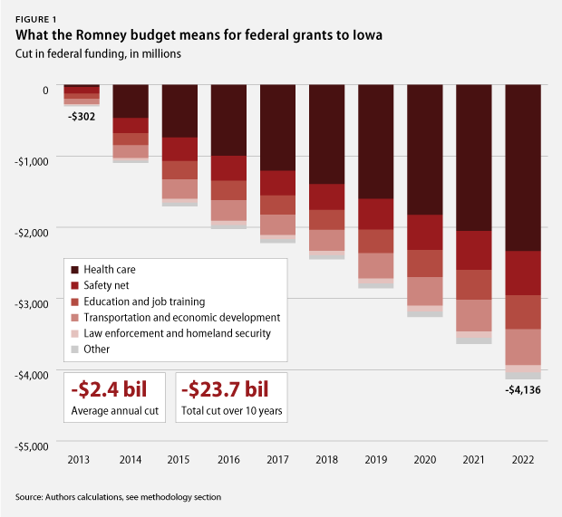 What the Romney budget means for federal grants to Iowa