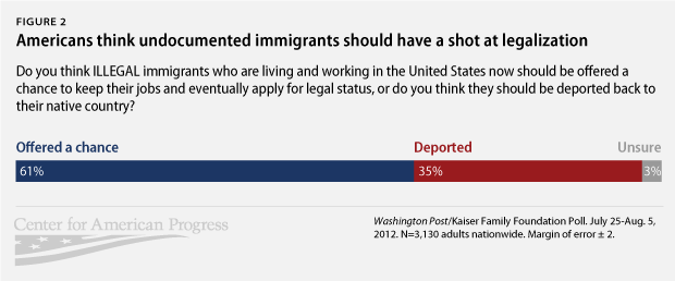 Americans think undocumented immigrants should have a shot at legalization