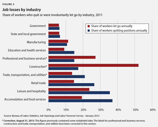 job losses by industry