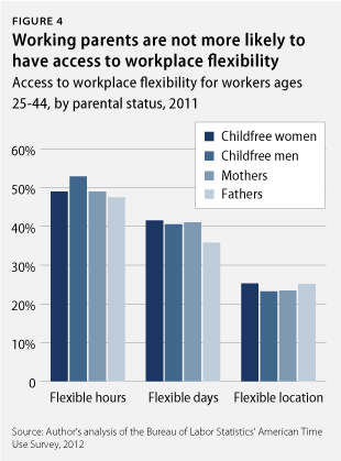 Working Parents' Lack of Access to Paid Leave and Workplace