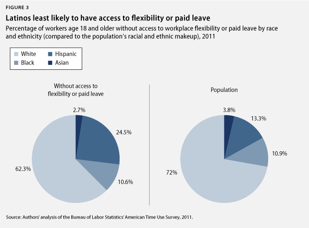Latinos least likely to have access to flexbility or paid leave