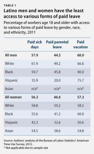 Latino men and women have the least access to various forms of paid leave