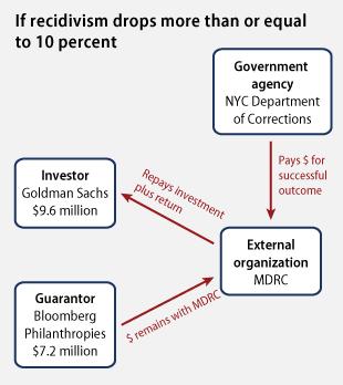 New York City Rikers Island Social Impact Bond