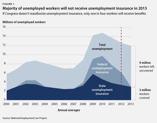 Majority of unemployed workers will not receive unemployment insurance in 2013