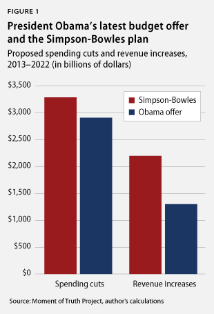 President Obama's latest budget offer and the Simpson-Bowles plan