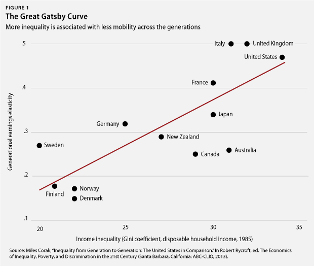 the great gatsby and america s socio economic The great gatsby: differences in social class in american society in the 1920   in the 1920s had enjoyed all of the benefits of good economic times without.