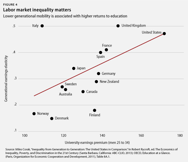5 Homes That Prove That Less Is More: 5 Charts That Show How Increasing Income Inequality Leads