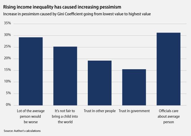 economic inequality essay