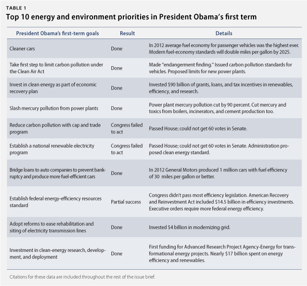 President Obama's Clean Energy Progress: How the Top 10 Energy ...