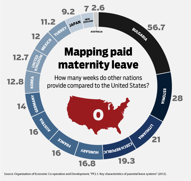 the importance of maternity leave for american mothers The united states is one of only two countries in the world that don't mandate paid maternity leave research has linked paid maternity leave to better health for mothers and babies-lower rates the mother's mental and physical health can be an important route through.