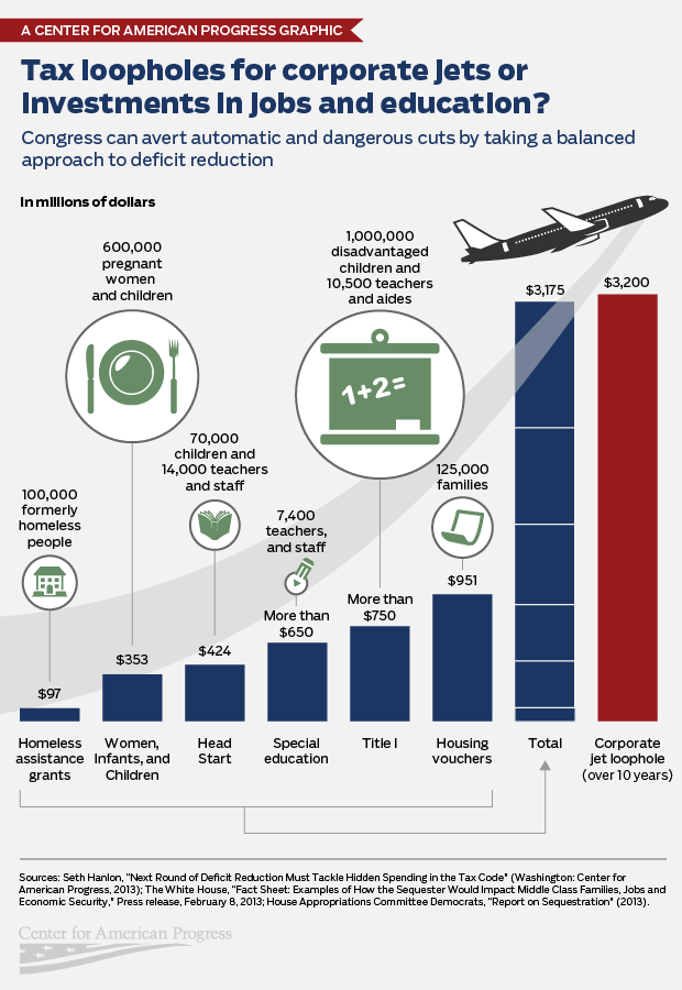 Infographic on sequeste