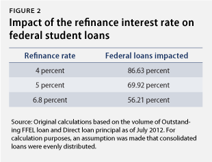 It's Our Interest: The Need to Reduce Student Loan Interest Rates - Center for American Progress