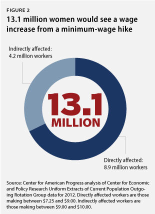 13.1 million women would see a wage increase from a minimum-wage hike