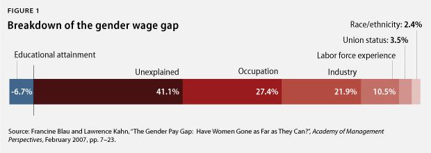 gender pay gap as a direct result of gender discrimination Discrimination, both direct8 and indirect9 with a gender pay gap of 180% (based on 2013 results international gender equality statistics.