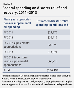 What Government Spending Means >> Disastrous Spending: Federal Disaster-Relief Expenditures Rise amid More Extreme Weather ...
