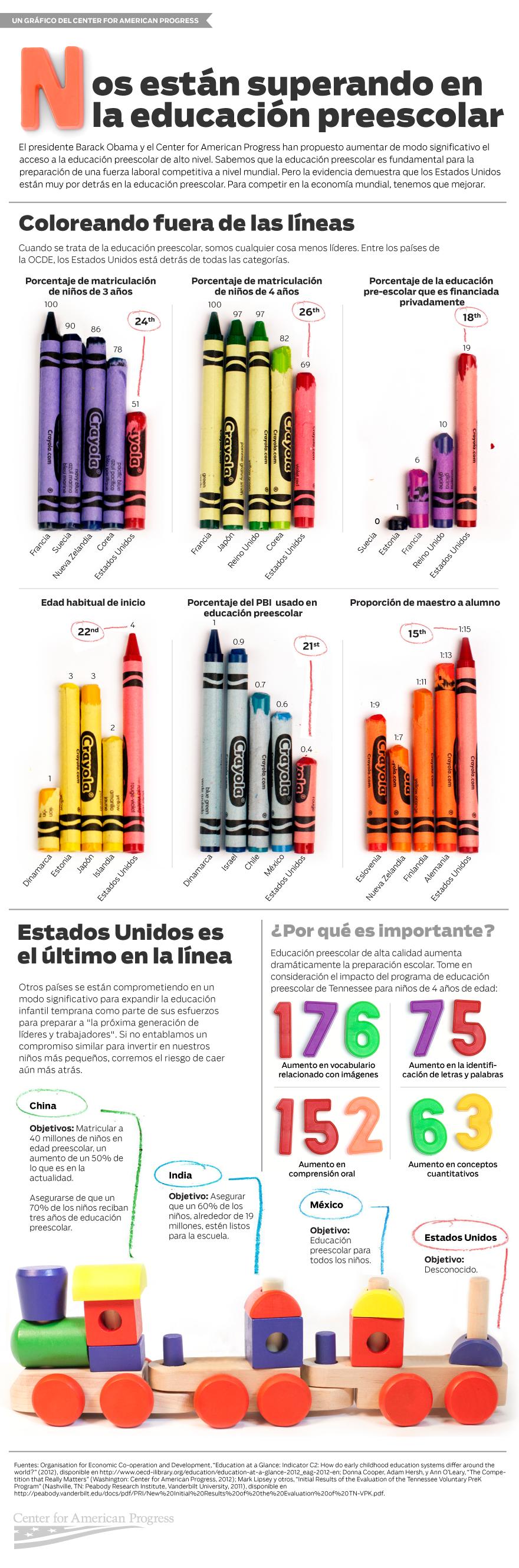 Infografica Educacion Preescolar