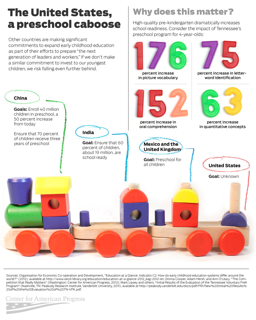 http://www.americanprogress.org/wp-content/uploads/2013/05/EarlyChildhoodEducation_train.png