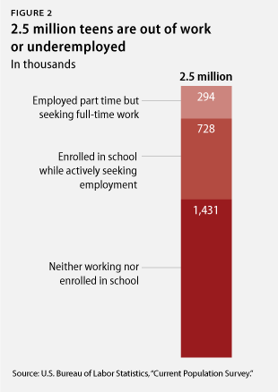 part time jobs for teenagers in high school