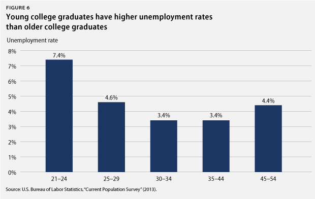 Unemployment For Recent College Graduates By Major