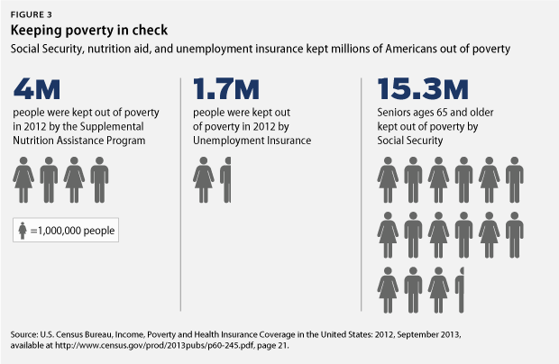 the top 3 things you need to know about the new poverty