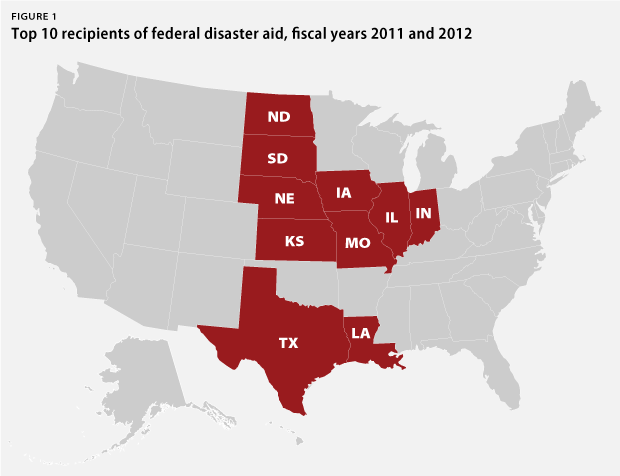 states that receive the most federal aid