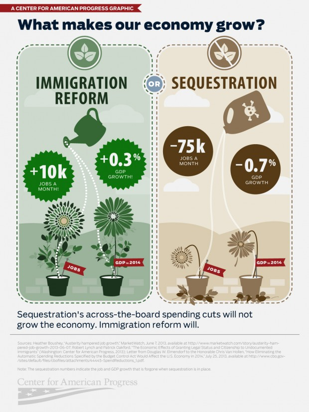 Infographic What Makes Our Economy Grow Center For