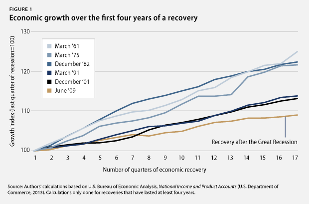 Fig1_recoverygrowth
