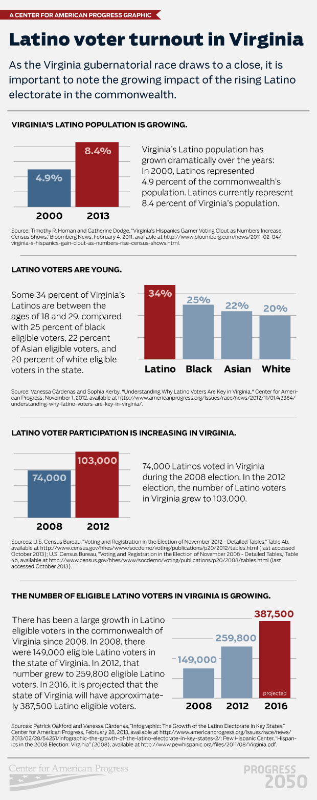 LatinoVoterTurnout