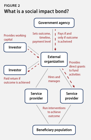 socialfinance_fig2