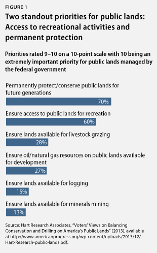 Priorities for public lands