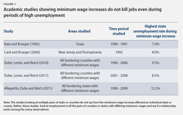 raising the minimum wage would help not hurt our economy  minwageunemployment fig1