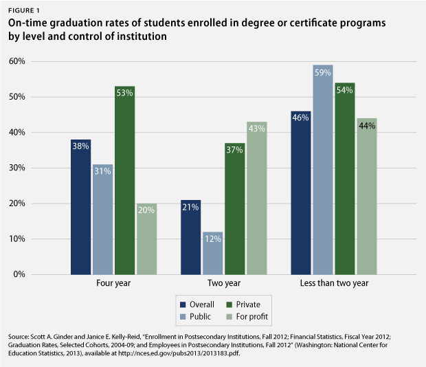 On-time graduation rates