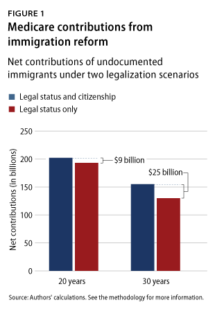 Medicare contributions from immigration reform