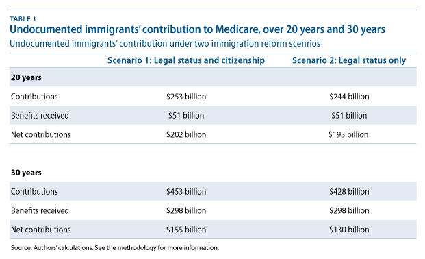 20- and 30-year medicare contributions