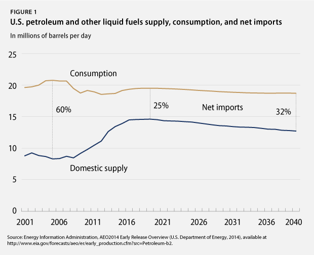 Petroleum supply, consumption, net imports