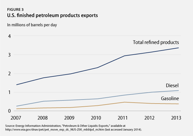 Finished petroleum products exports