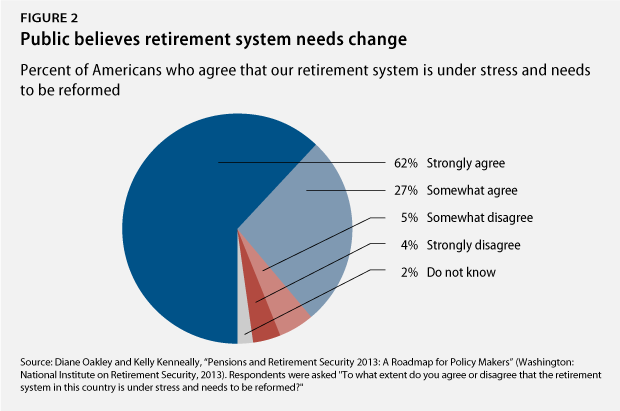 Retirement_polling2