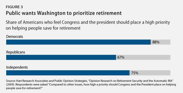 Retirement_polling3