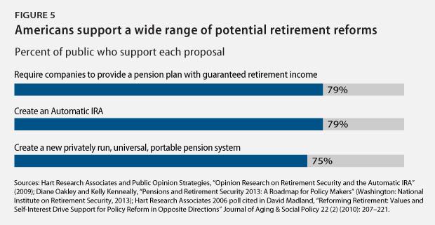 Retirement_polling5