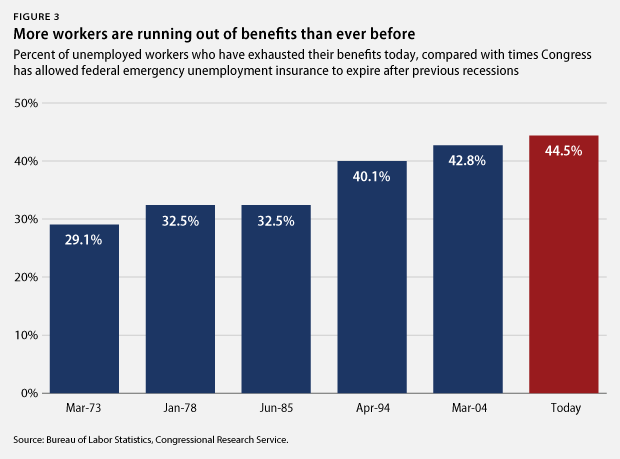 Percent of workers with exhausted benefits