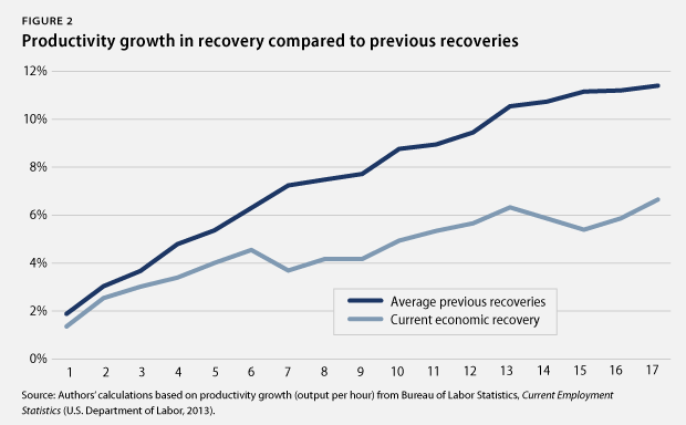 Productivity growth in recovery
